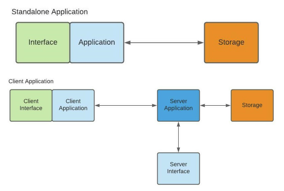 Stand alone app diagram